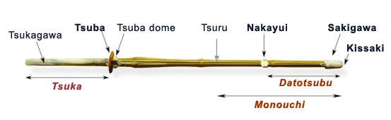 Kendo sword techniques